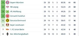 Eintracht Frankfurt 'Kurtlar'ı dize getirdi